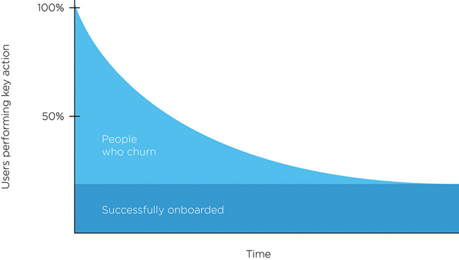 Onboarding rates graph