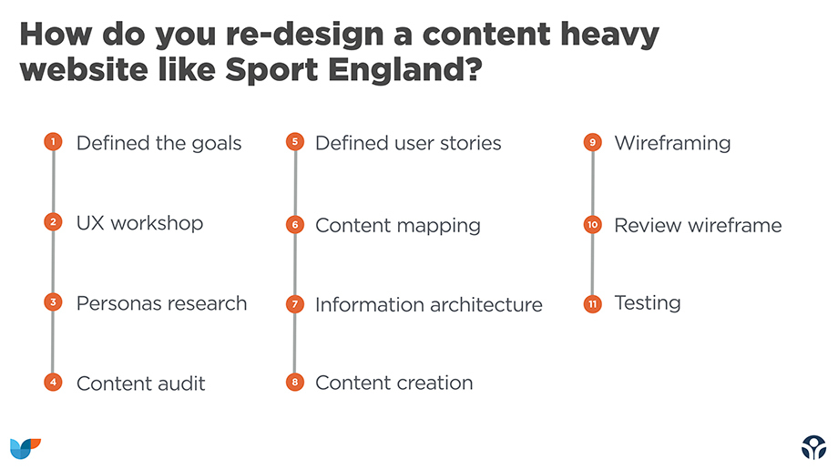 how do you content strategy