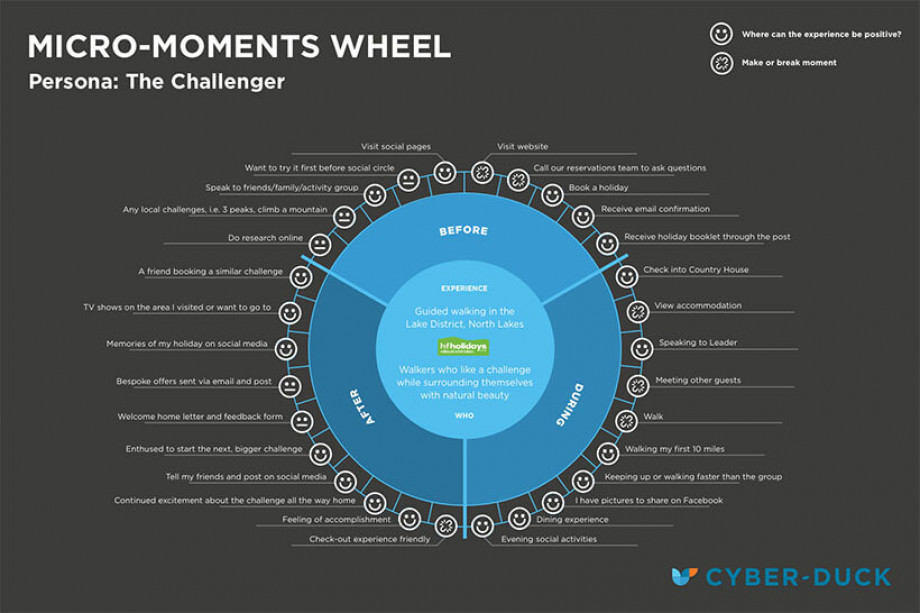 The Cyber-Duck micro-moments wheel