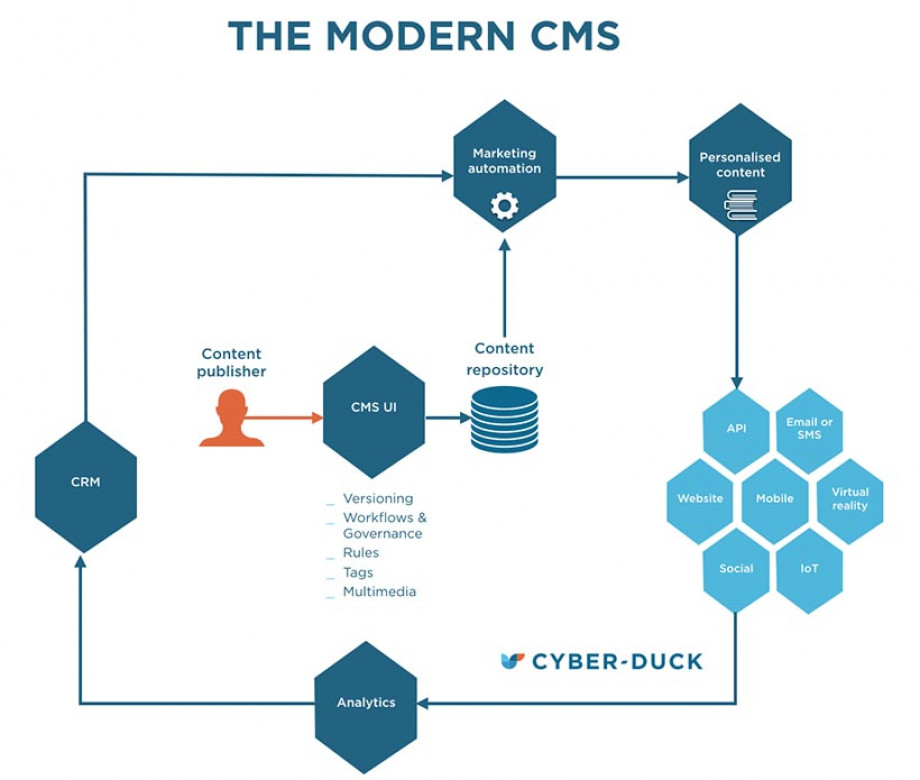 The modern CMS diagram
