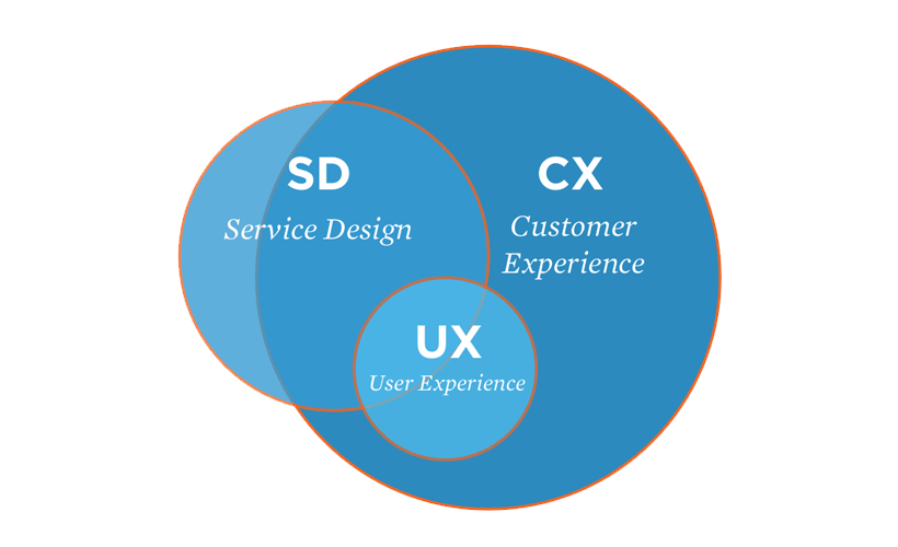 Service, customer experience and user experience diagram