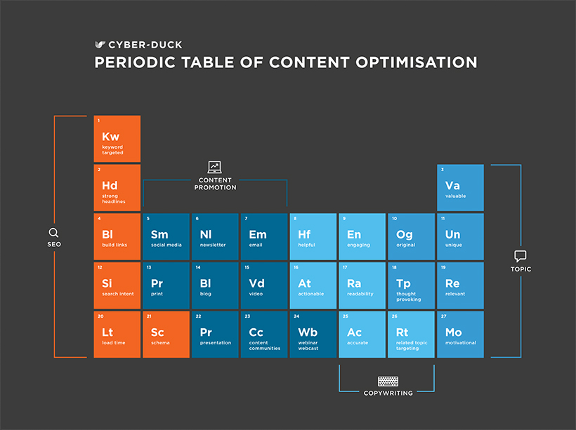 Content Optimisation Periodic Table