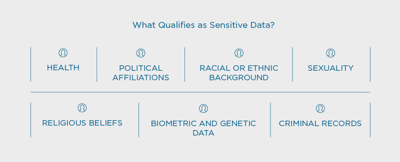 What qualifies as sensitive data?