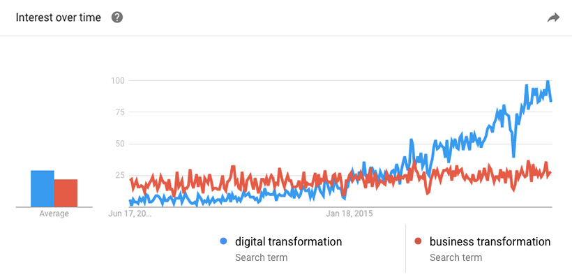Digital Transformation Google Trends graph