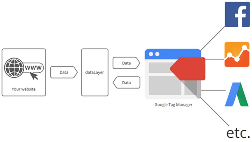 Google Tag Manager's data flow