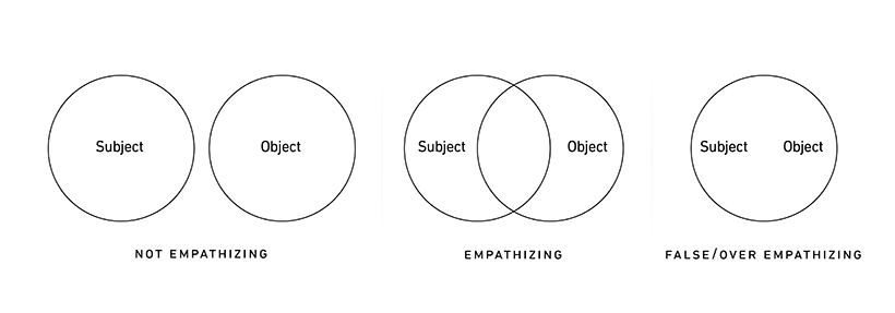Empathy Venn Diagrams